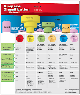FLIGHT RULES AND AIRSPACE CLASSIFICATION