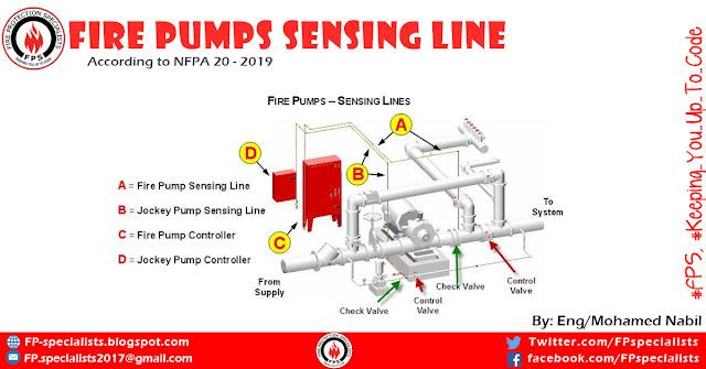 Fire pumps sensing line
