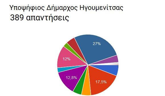 Ολοκληρώνεται σήμερα το γκάλοπ του thespro.gr για τον Δήμο Ηγουμενίτσας με ... εκπλήξεις !!!