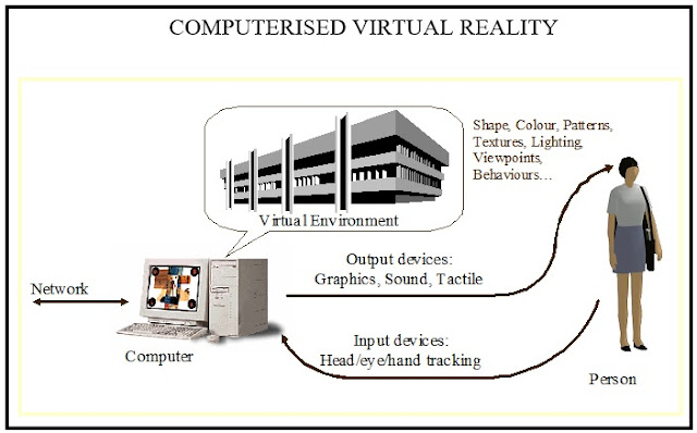 Seminar On Virtual Manufacturing ( VM )