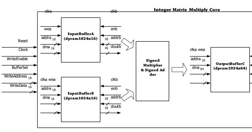 Full VHDL code] Matrix Multiplication Design using VHDL