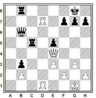 Posición de la partida de ajedrez Dauton - Sanden (Hungría, 1987)