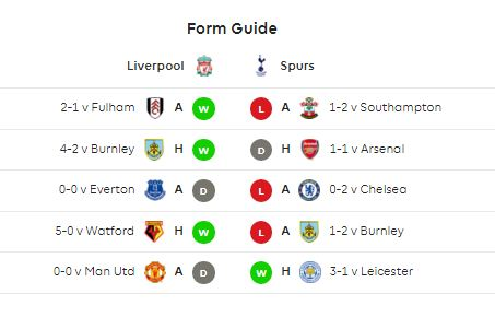 Statistik Liverpool vs Tottenham Hotspur