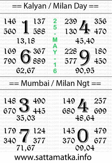 Dpboss | Today Indian Matka Satta Kalyan Matka Tips [25-May]
