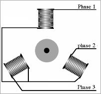 مبدأ تشغيل المحرك اللاتزامني ثلاثي الطور