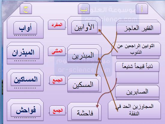 اصل مافي ( أ ) بما يناسبها في ( ب) , ثم أكمل الفراغات في ( ج )  الفهم القرائي