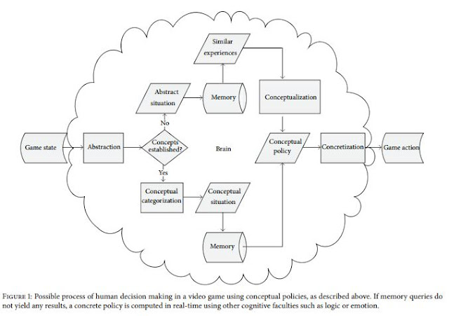 Figure 1: Possible process of human decision making in a video game using conceptual policies, as described above. If memory queries do not yield any results, a concrete policy is computed in real-time using other cognitive faculties such as logic or emotion.