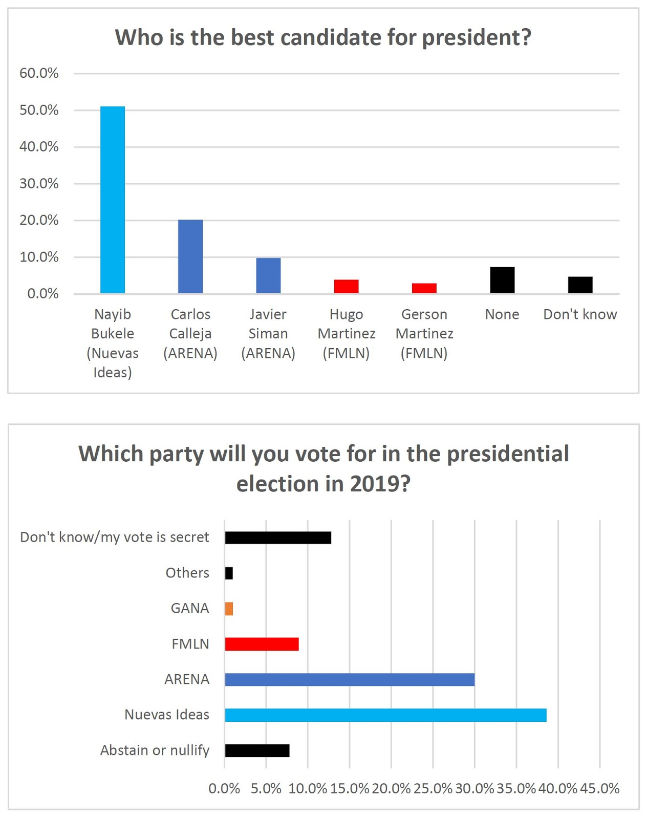 Election Poll Polling Looks At 2019 Presidential Election In El Salvador