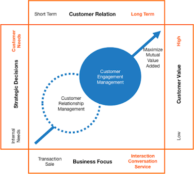 From CRM to CEM