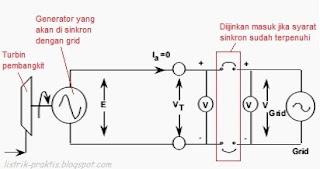Persiapan sinkron generator ke grid
