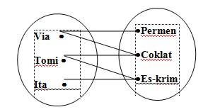 Relasi dan operasi dalam sistem matematika contoh soal belajar diagram panah ccuart Images