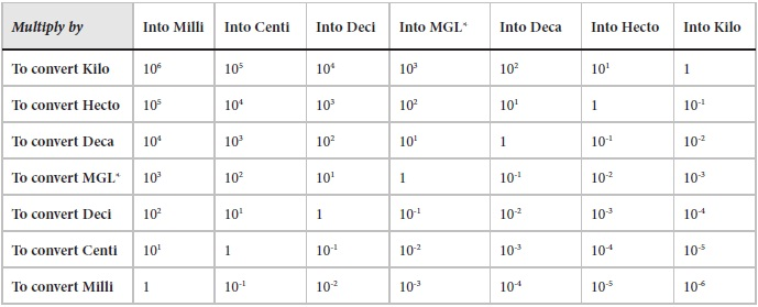 Metric System Conversion Chart - Electrical And Electronics