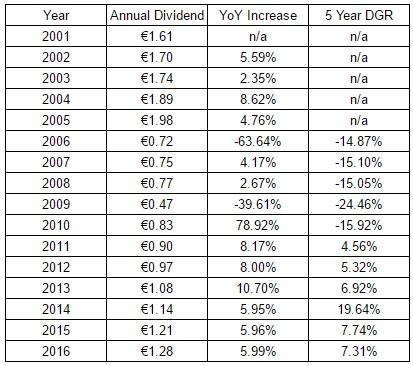 unilever plc dividend history