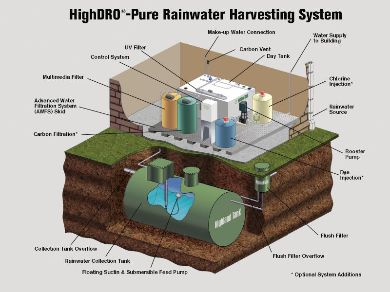 essay writing about rainwater harvesting essay on population essay writing about rainwater harvesting