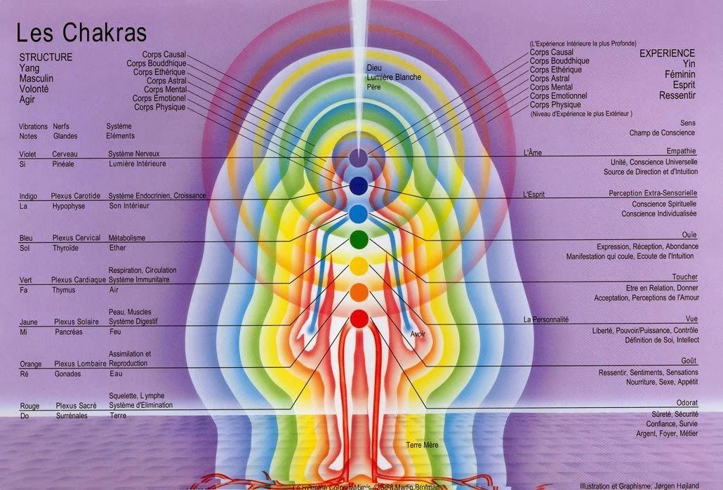 Les Sept Chakras et les Equilibrer Ob_a2aed11ceef6ca07a332c19011a48b5a_tableau-des-chakras