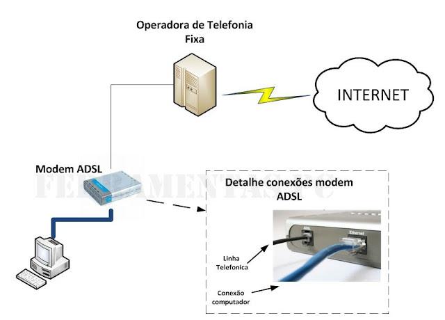 Estrutura conexão ADSL