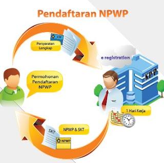Cara Mudah Membuat NPWP untuk daftar Kerja