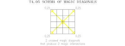 order 4 basic magic tori type 5 magic diagonals