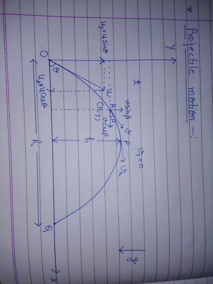 projectile motion | motion in plane |