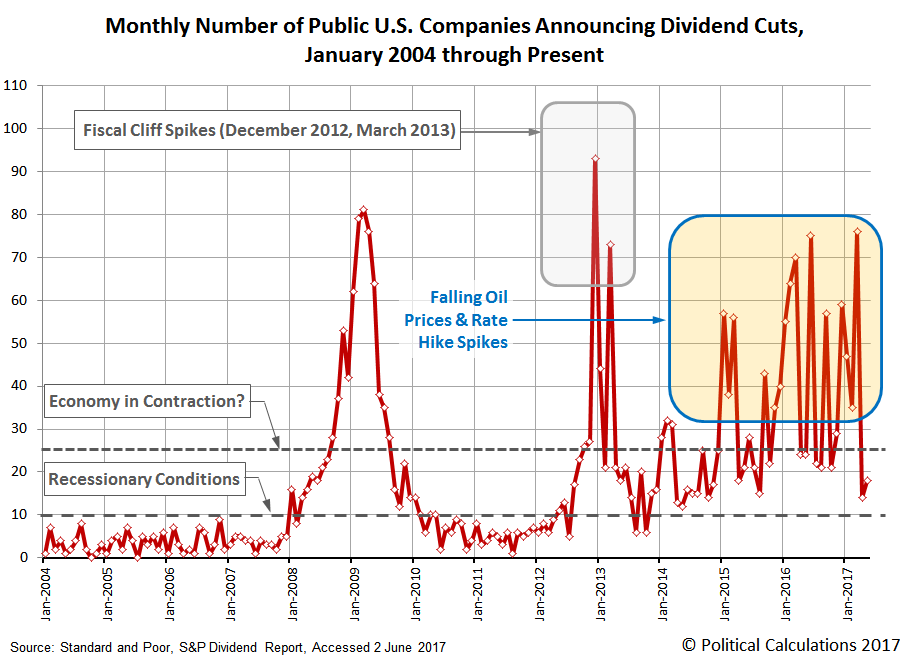 Number of Public U.S. Companies Posting Decreasing Dividends, January 2004 through May 2017