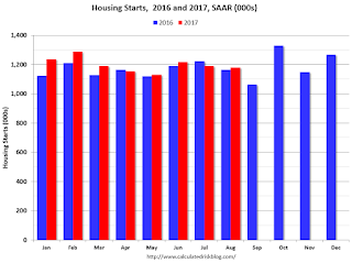 Starts Housing 2015 and 2016