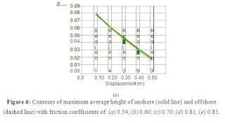 The Influence of Friction Coefficient of Particles on Numerical Simulations