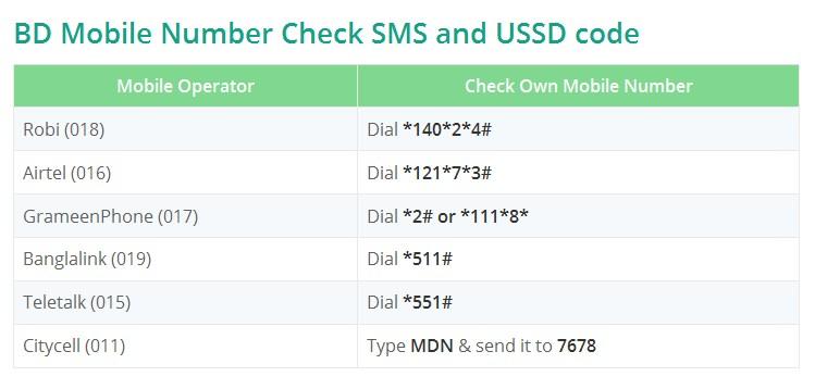 BD Mobile Number Check SMS and USSD code - emonsarker569