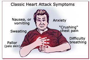 Heart Attack Symptoms.