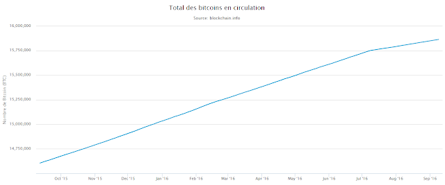 total des bitcoins en circulation