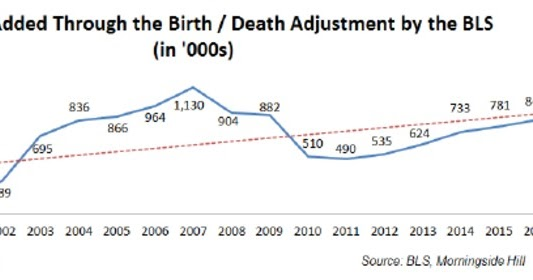 the effects of births and deaths in job creation What are the migrants' contributions to employment and growth  births over deaths and considerable net gains from international migration  negative effects too.