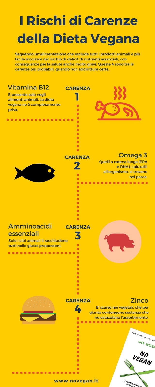 No Vegan infografica