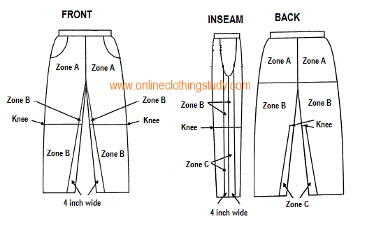 Garment zoning bottom apparel