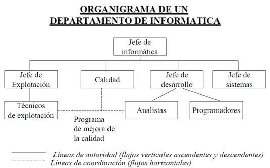 Gestión De Tecnologías De Información La Estructura