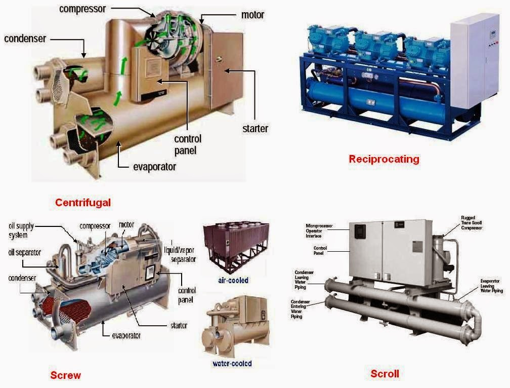 Types Of Chillers
