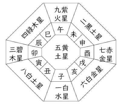 九星気学 定位盤 意味