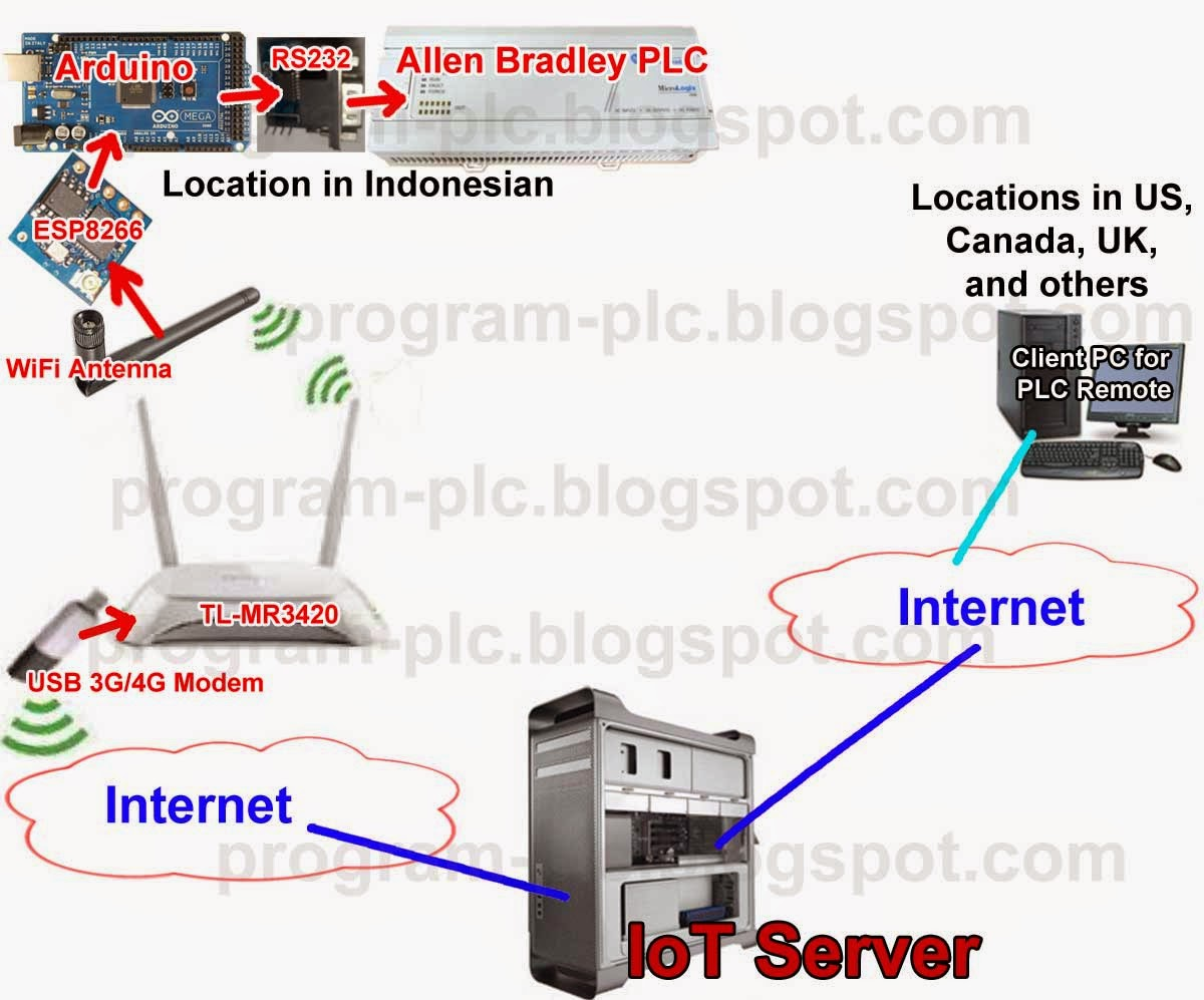 Internet of Things IoT for PLC Application Project