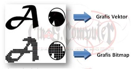 Tutorial Dasar Corel Draw Pengertian Vektor Dan Bitmap Pada Corel Draw