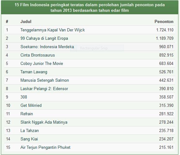 Download Daftar Film Indonesia Terlaris Tahun 2013 Nonton