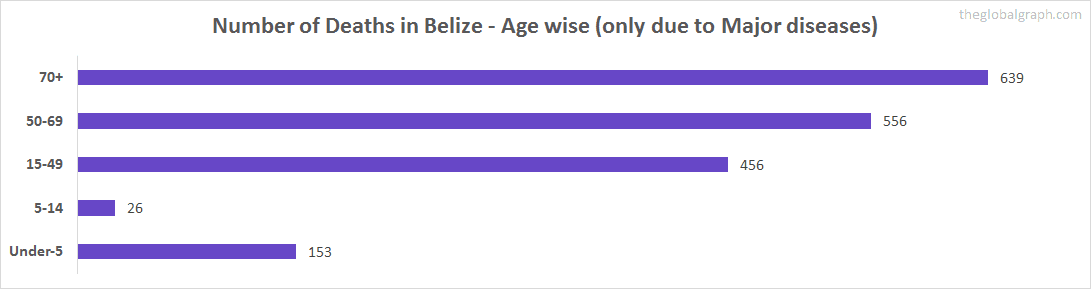 Number of Deaths in Belize - Age wise (only due to Major diseases)