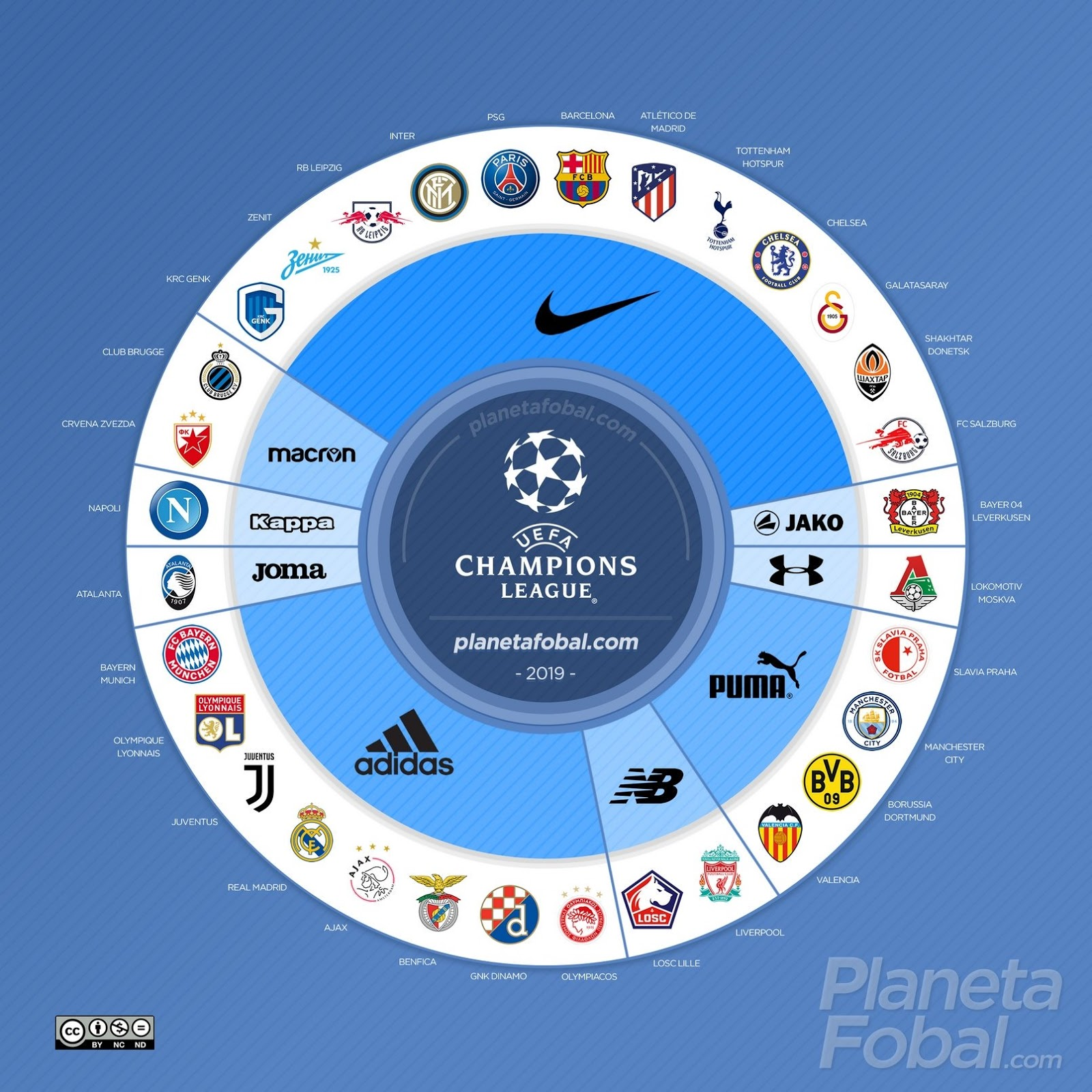 Overview All 32 Teams 2019 20 Uefa Champions League Kits