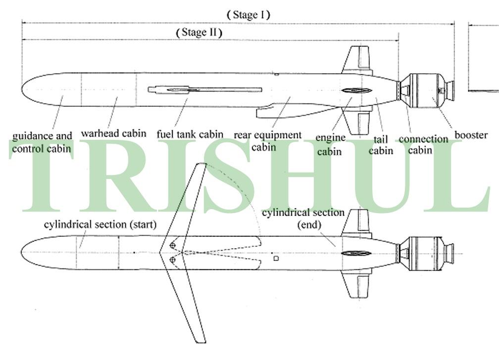 Trishul Nirbhay Cruise Missile Family Finally Revealed