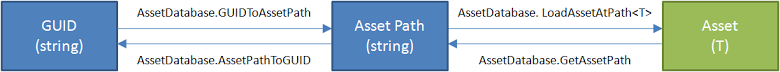 Unity GUID, AssetPath, and Asset 三種之間的轉換 API