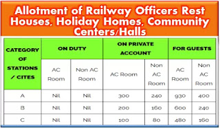 online-allotment-of-railway-officers-rest-houses