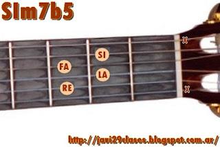 acorde guitarra chord SIm7b5 = Bm7b5