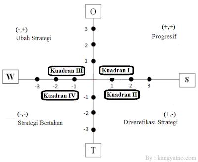 Strategi analisis swot gambar diagram swot ccuart Image collections