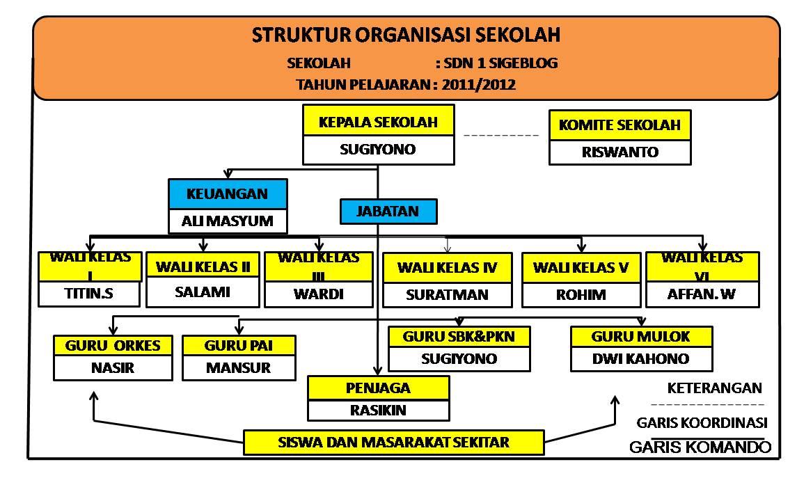 pedoman struktur organisasi dan tata kerja pendidikan dasar dan Struktur Organisasi Pramuka struktur organisasi dan tata kerja pendidikan ilustrasi bagan struktur sekolah