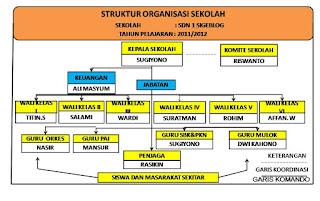 Struktur Organisasi Dan Tata Kerja Pendidikan