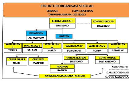 Pedoman Struktur Organisasi Dan Tata Kerja Pendidikan Dasar Dan Menengah