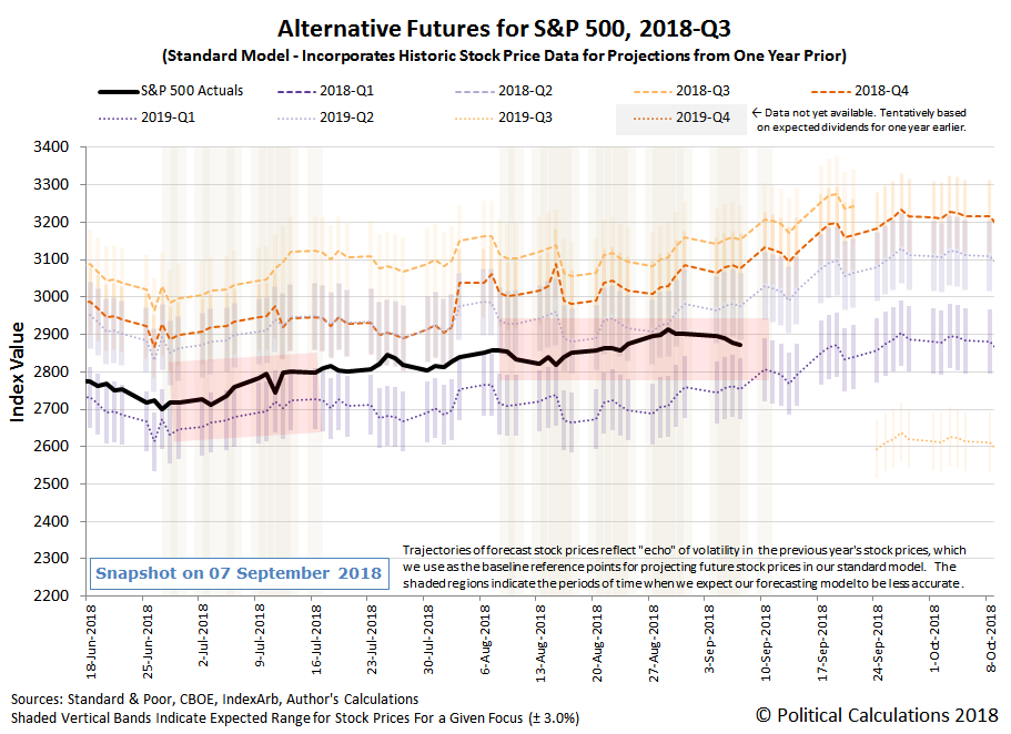 Alternative Futures - S&P 500 - 2018Q3 - Standard Model with Redzone Forecast for 2019Q1 Focus between 20180808 and 20180911 - Snapshot on 8 Sep 2018