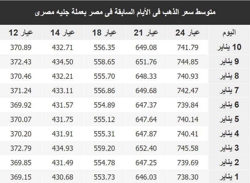 اسعار الذهب اليوم فى مصر Gold الجمعة 11 يناير 2019